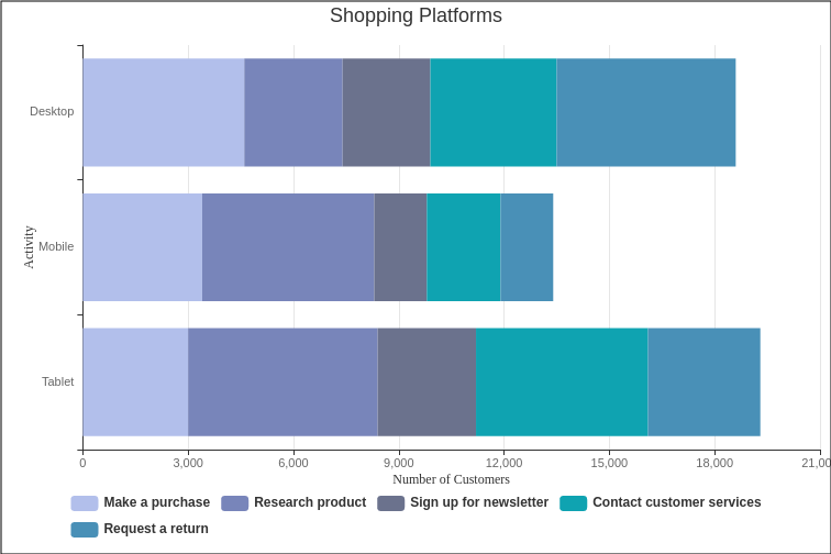 Shopping Platform (Bar Chart Example)