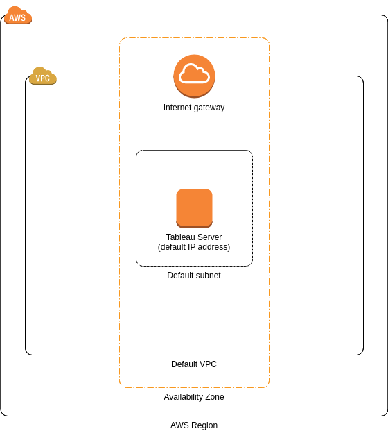 Standalone Architecture for Tableau Server (AWS Architecture Diagram Example)