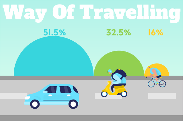Transport template: Way Of Travelling (Created by InfoChart's Transport maker)