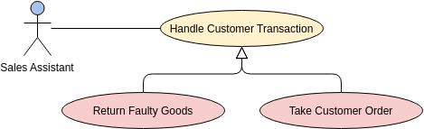 Use Case Diagram template: Generalization Use Case (Created by Diagrams's Use Case Diagram maker)
