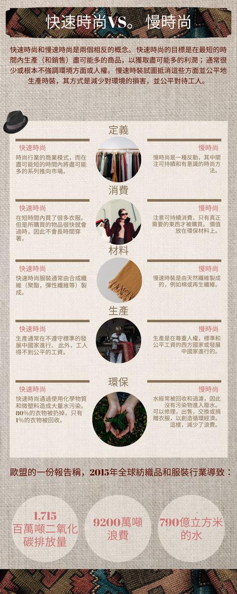 信息圖表 template: 快速時尚VS慢時尚信息圖表 (Created by InfoART's 信息圖表 maker)