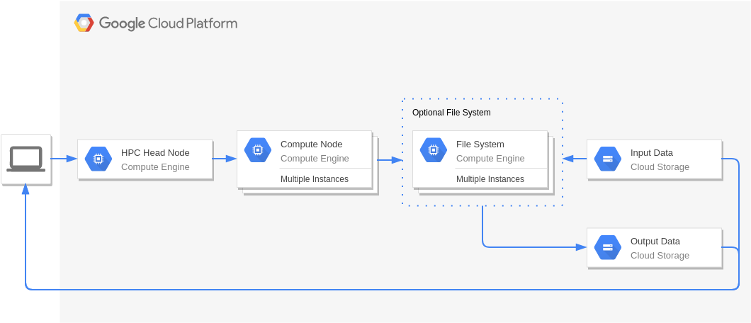 High Performance Computing (GoogleCloudPlatformDiagram Example)