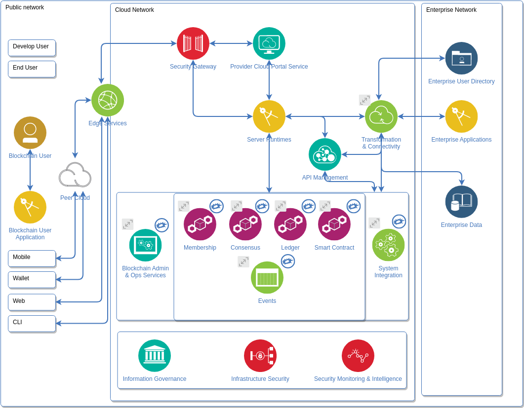IBM Cloud Architecture Diagram template: Blockchain Diagram (Created by Diagrams's IBM Cloud Architecture Diagram maker)
