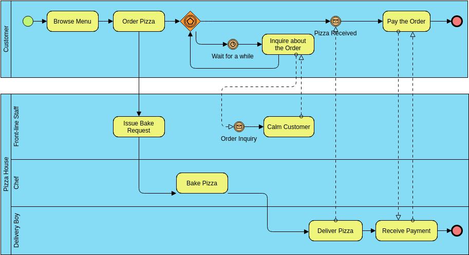 Business Process Diagram template: Pizza Order Process (Created by Diagrams's Business Process Diagram maker)