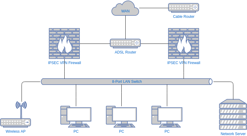 網絡圖 template: Computer Network Diagram (Created by Diagrams's 網絡圖 maker)