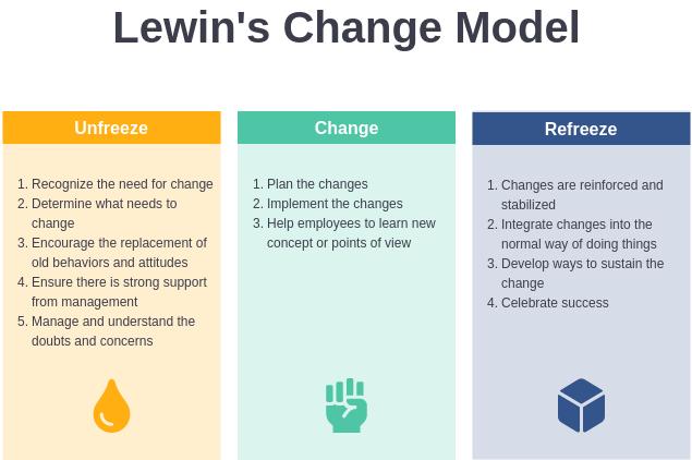 Lewin Change Model Template (Lewin's Change Model Example)