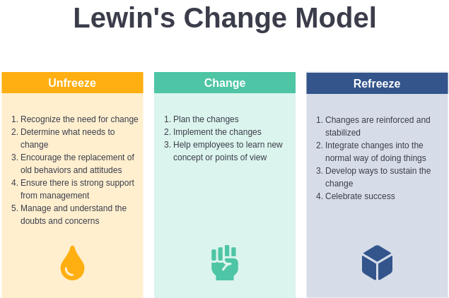 Lewins Change Model template: Lewin Change Model Template (Created by Diagrams's Lewins Change Model maker)