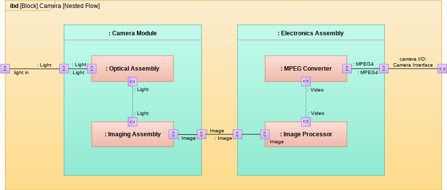 Camera (Internal Block Diagram Example)