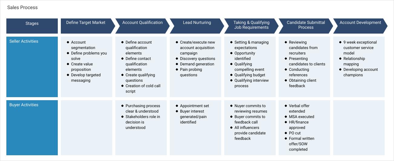 Marketing Process Map template: Sales Process (Created by Diagrams's Marketing Process Map maker)