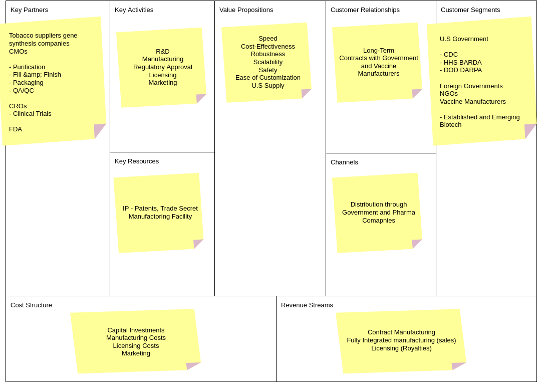 Business Model Canvas template: Pandemic Business Model Canvas (Created by InfoART's Business Model Canvas maker)