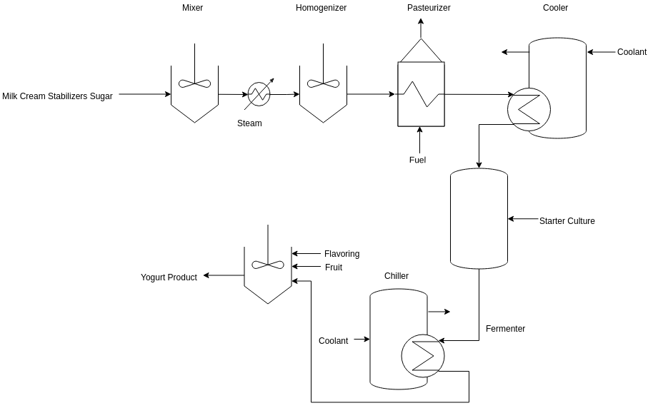 Food Manufacturing (Process Flow Diagram Example)
