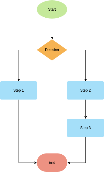 Flowchart template: Flowchart Template (Two Paths) (Created by Diagrams's Flowchart maker)