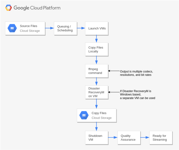 Transcoding (GoogleCloudPlatformDiagram Example)