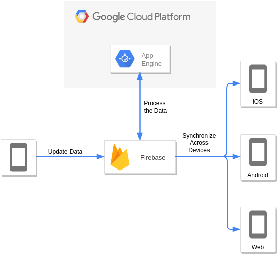 Firebase and Google App Engine (Google Cloud Platform Diagram Example)