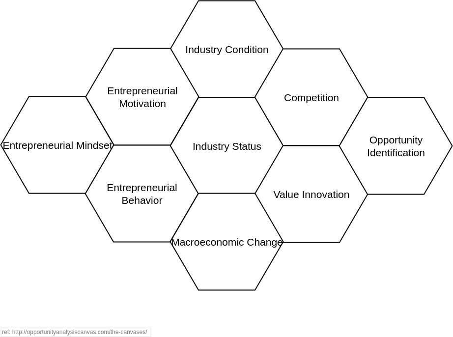 Strategy Tools Analysis Canvas template: Opportunity Analysis Canvas (Created by Diagrams's Strategy Tools Analysis Canvas maker)