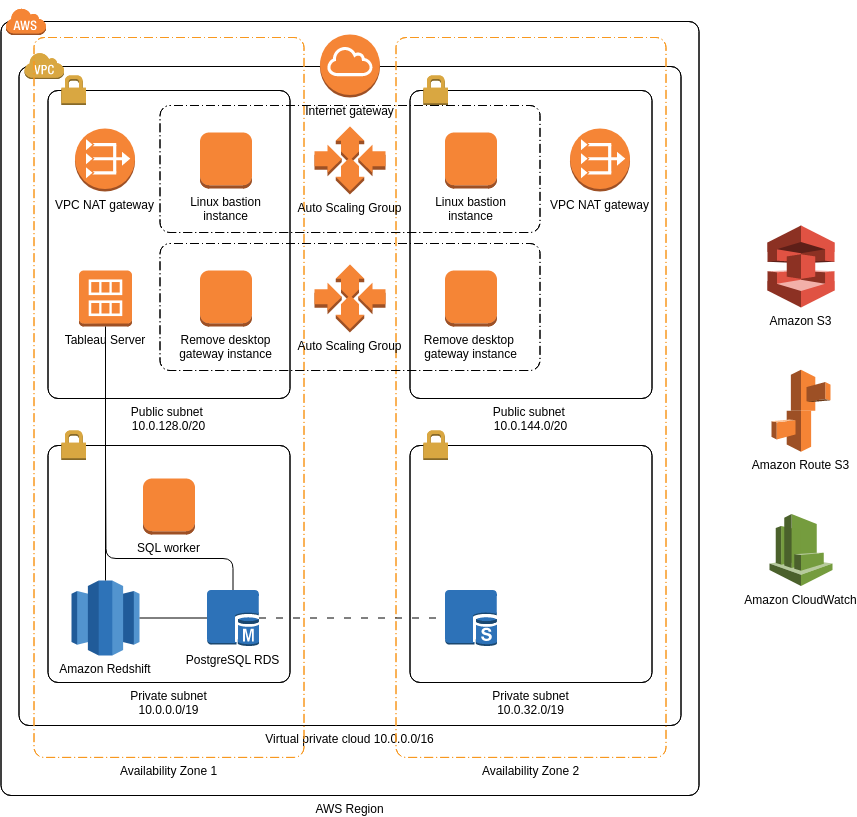 AWS Architecture Diagram template: Data Warehouse with Tableau Server (Created by Diagrams's AWS Architecture Diagram maker)