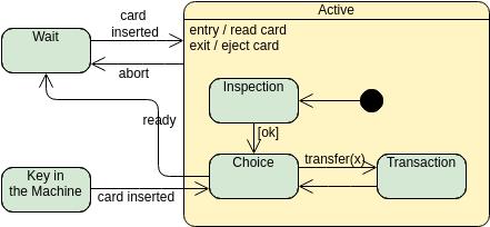State Machine Diagram template: Composite State (Created by Diagrams's State Machine Diagram maker)