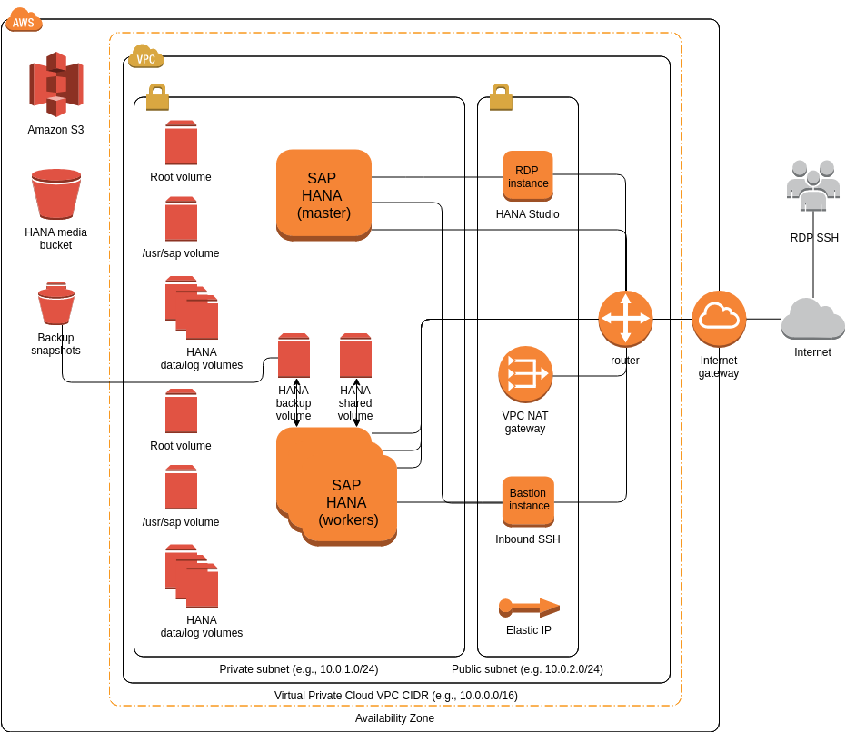 SAP HANA (Single-AZ, multi-node) (AWS Architecture Diagram Example)