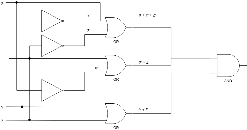Logic Diagram template: Products of Sums (Created by Diagrams's Logic Diagram maker)