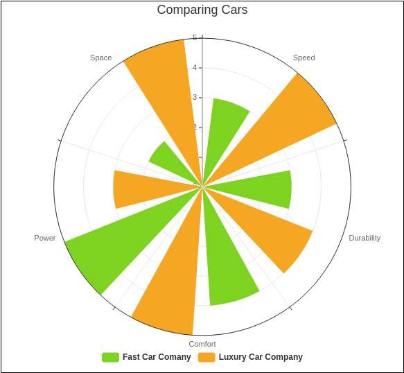 Rose Chart template: Comparing Cars (Created by Diagrams's Rose Chart maker)