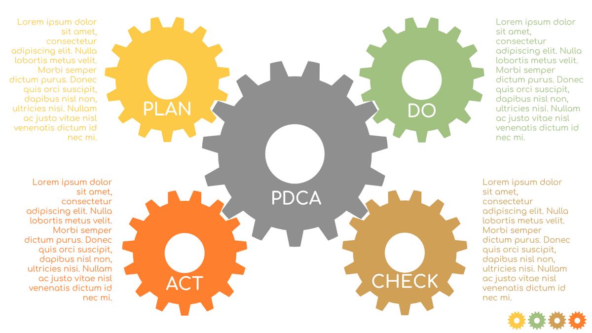 PDCA Model template: 4-Steps PDCA Chart (Created by InfoART's PDCA Model marker)