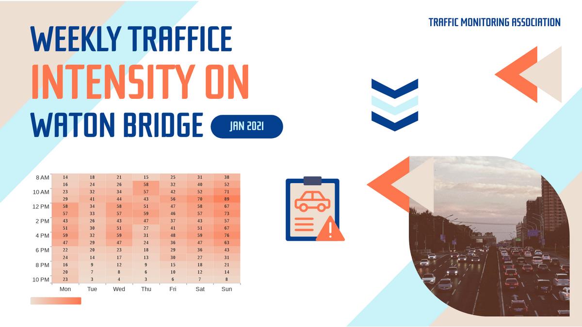 Heatmap template: Traffic Intensity Heatmap (Created by Chart's Heatmap maker)