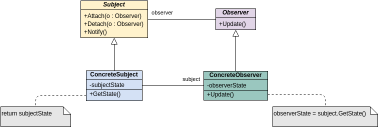 Class Diagram template: GoF Design Patterns - Observer (Created by Diagrams's Class Diagram maker)