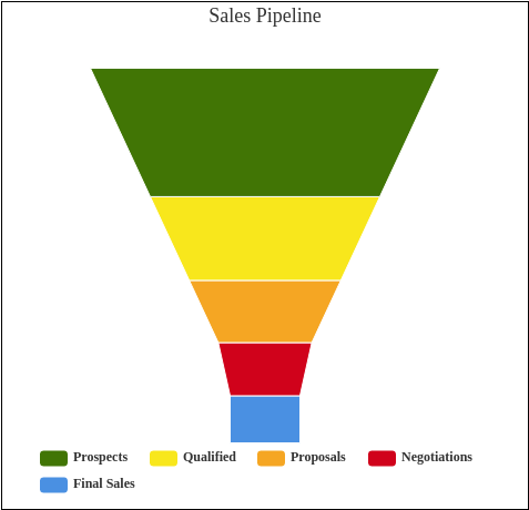 Sales Pipeline (Funnel Chart Example)