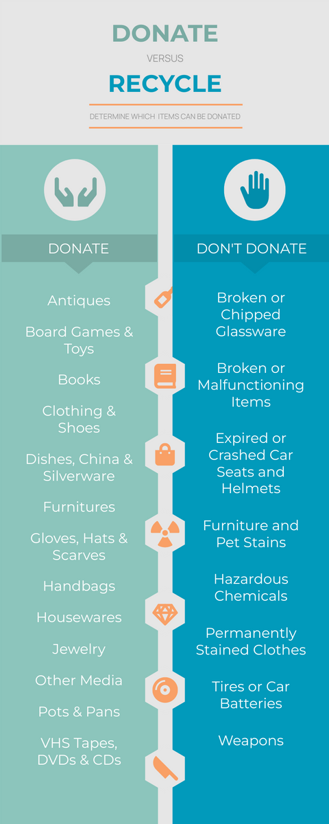 Infographic template: Donate Vs. Recycle Infographic (Created by InfoART's Infographic maker)