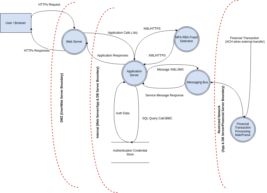 Data Flow Diagram Online Banking Application (Threat Model Example)