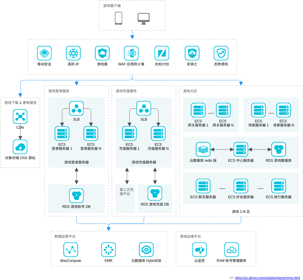 MMO游戏解决方案 (Alibaba Cloud Architecture Diagram Example)