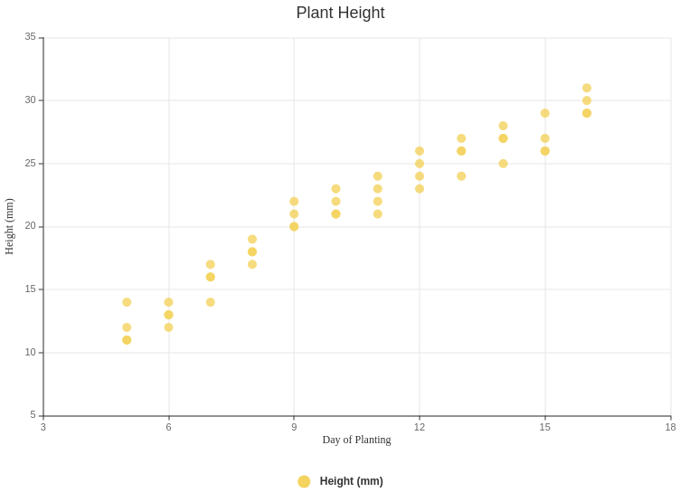 Day of Planting vs Plant Height (Scatter Chart Example)