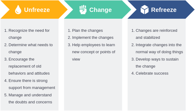 Lewins Change Model template: Lewin's 3-Stage Model (Created by Diagrams's Lewins Change Model maker)