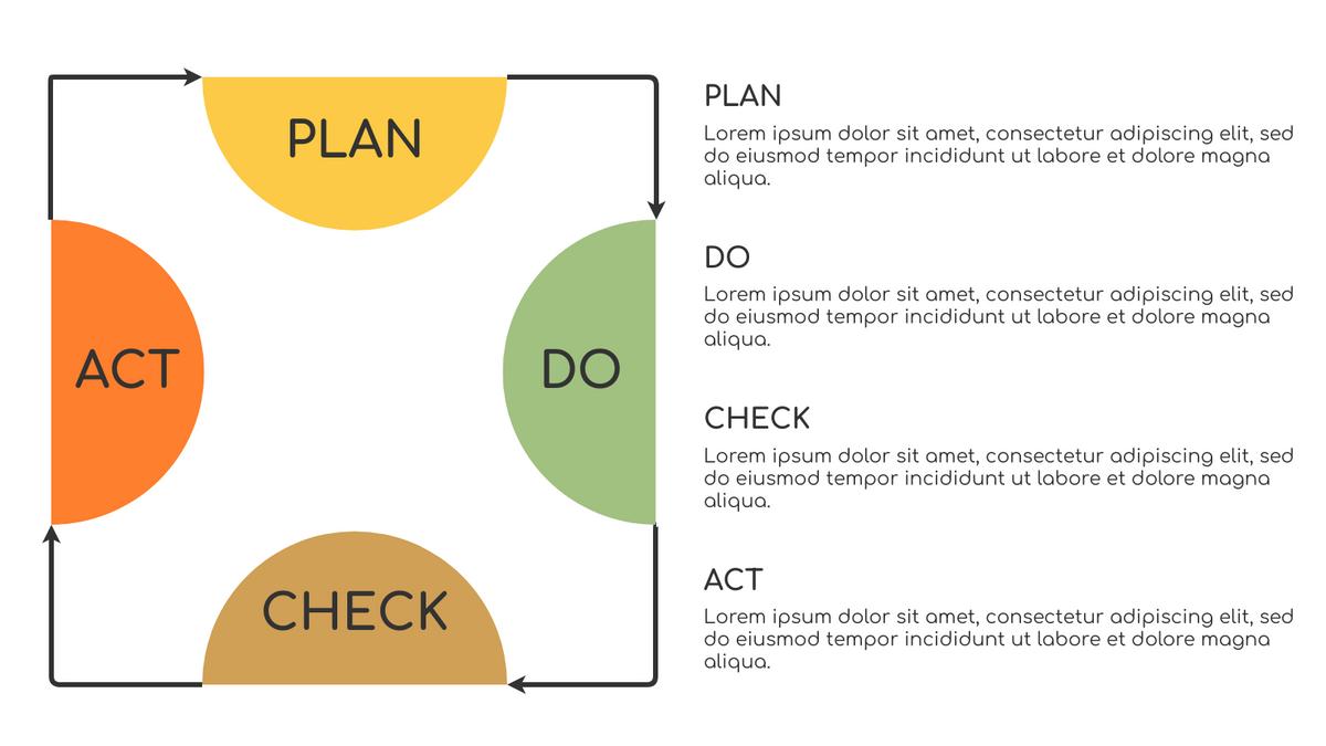 PDCA Model template: PDCA Model Example (Created by InfoART's PDCA Model marker)
