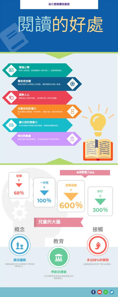 信息圖表 template: 閱讀的好處 (Created by InfoART's 信息圖表 maker)