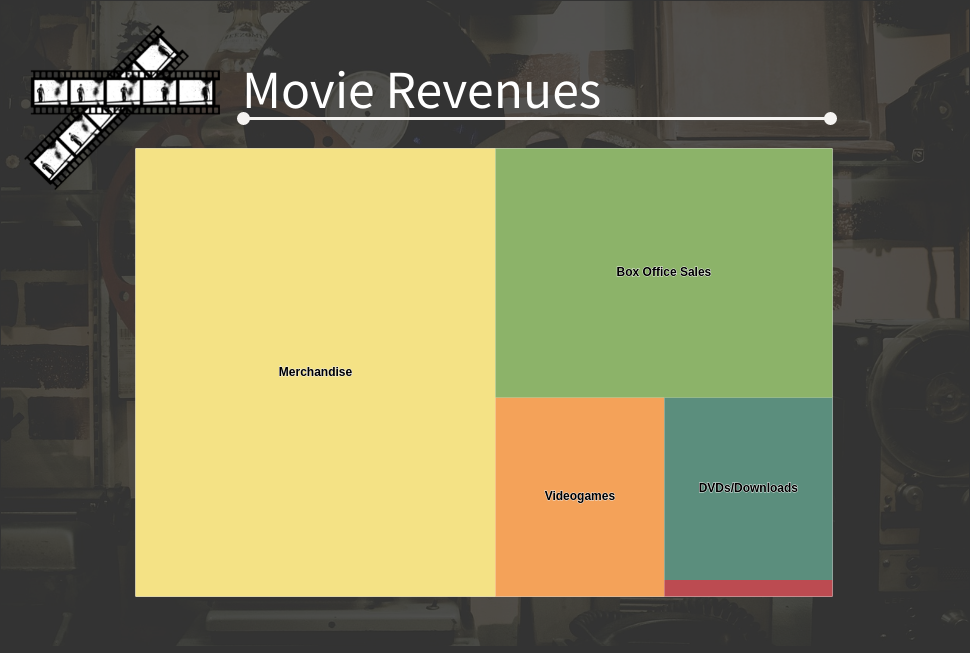 Movie Revenues (Treemap Chart Example)
