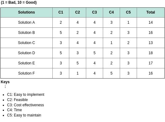 Solution Selection Criteria Matrix (Solution Selection Matrix Example)