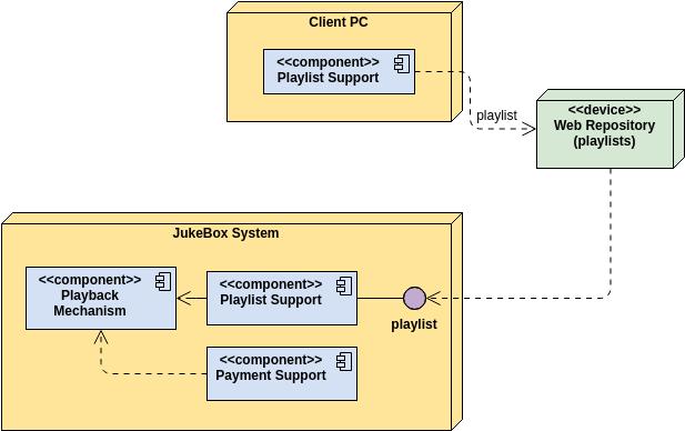 Deployment Diagram template: Jukebox System (Created by Diagrams's Deployment Diagram maker)