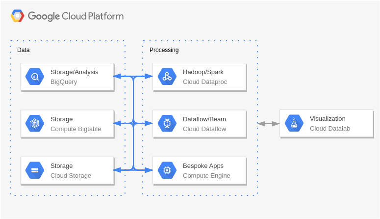 Monte Carlo Simulations (Google Cloud Platform Diagram Example)