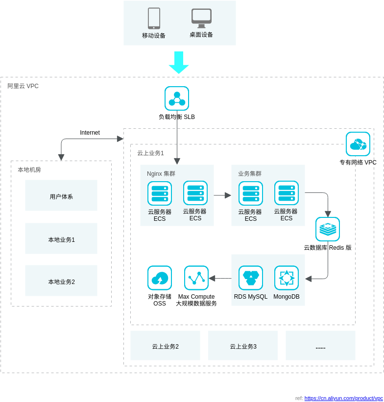 混合云解决方案 - 云上私网 (Alibaba Cloud Architecture Diagram Example)