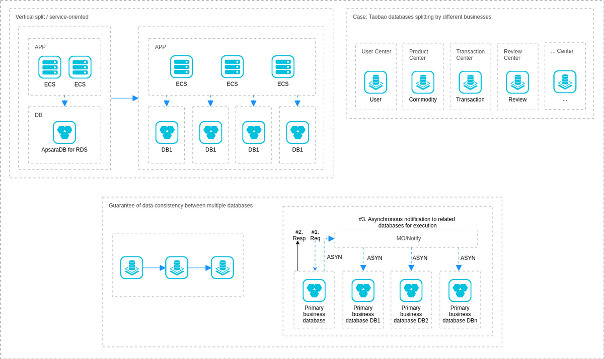Service-oriented Transformation (Alibaba Cloud Architecture Diagram Example)