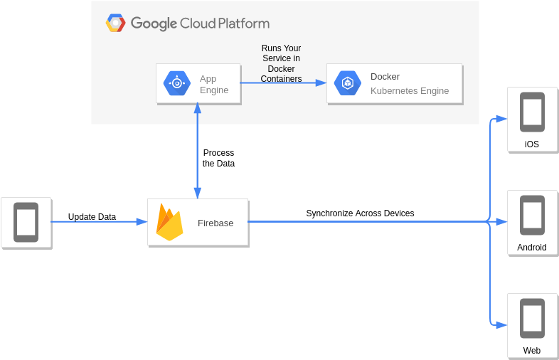 Firebase and Managed VMs (Google Cloud Platform Diagram Example)