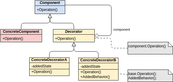 Class Diagram template: GoF Design Patterns - Decorator (Created by Diagrams's Class Diagram maker)