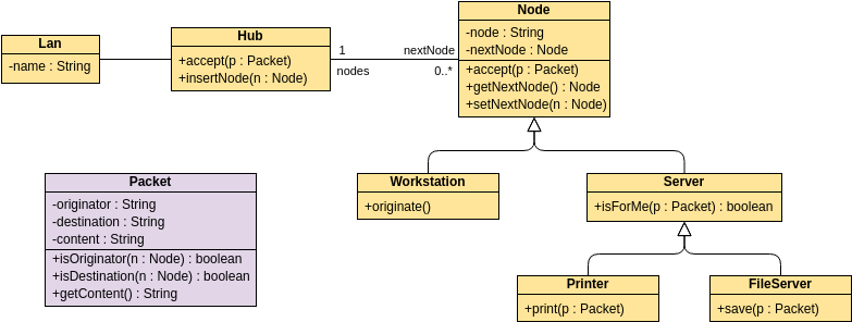 Class Diagram template: A Star-Based LAN (Created by Diagrams's Class Diagram maker)