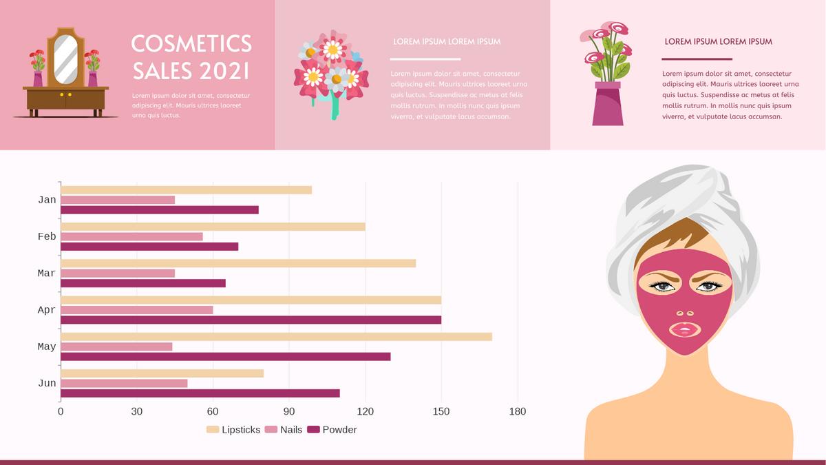 Grouped Bar Chart template: Cosmetics Sales Grouped Bar Chart (Created by Chart's Grouped Bar Chart maker)
