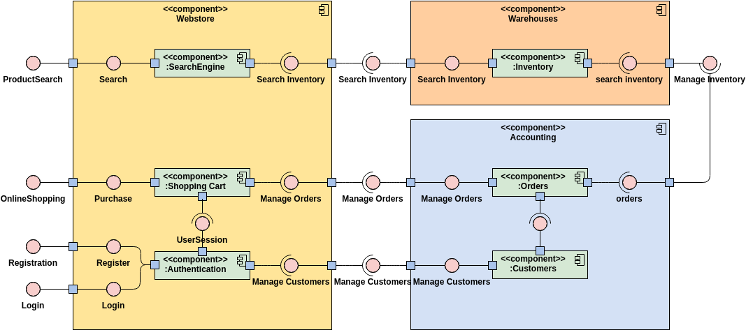 Component Diagram template: Web Store (Created by Diagrams's Component Diagram maker)