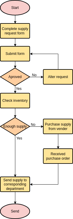 Flowchart template: Supply Request (Created by Diagrams's Flowchart maker)