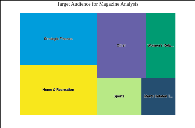 Target Audience for Magazine Analysis (Treemap Chart Example)