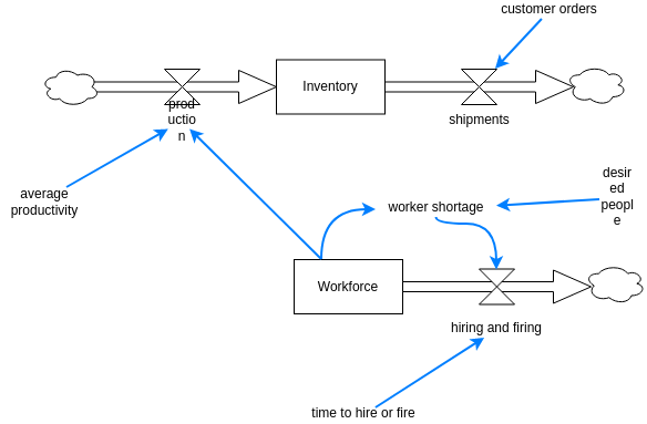 Inventory Stock and Flow Example (Stock and Flow Diagram Example)
