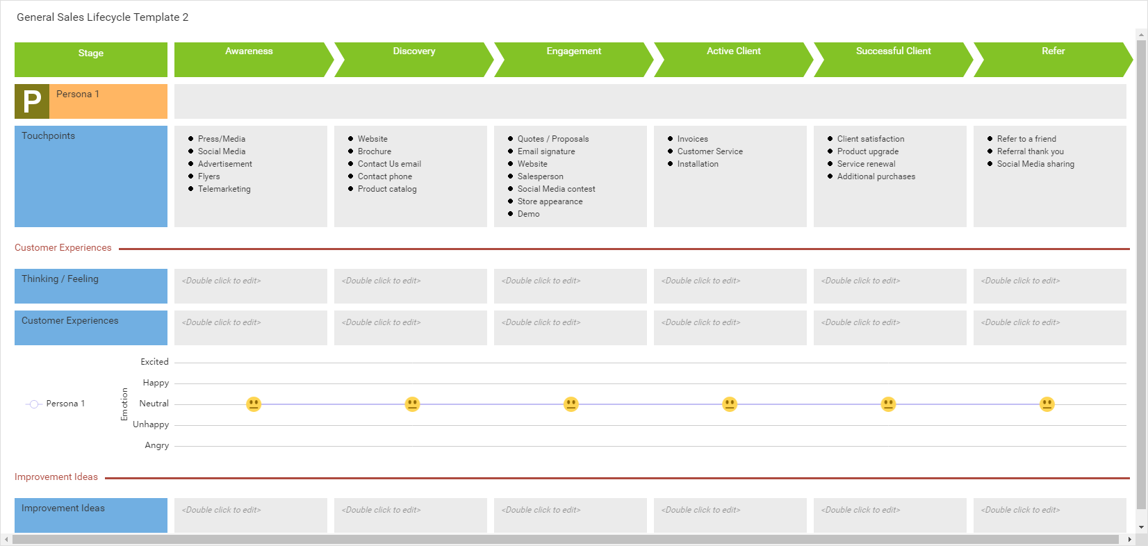General Sales Lifecycle Template 2 (Customer Journey Mapping Example)